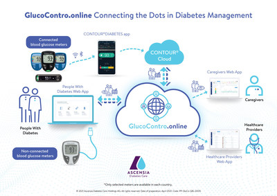 GlucoContro.online - Connecting the Dots in Diabetes Management