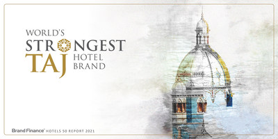 Iconic Indian hospitality brand Taj rated Strongest Hotel Brand in the World by Brand Finance. Proud moment for India.